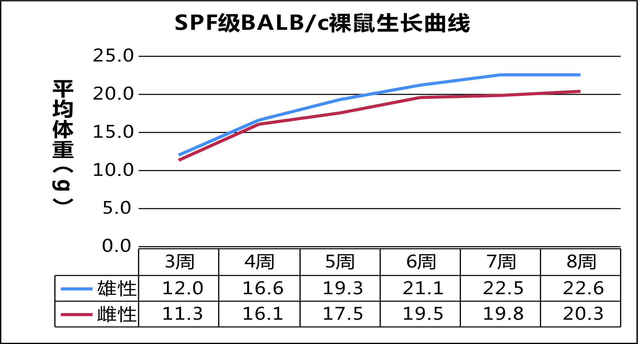 SPF级BALBc裸鼠生长曲线.jpg